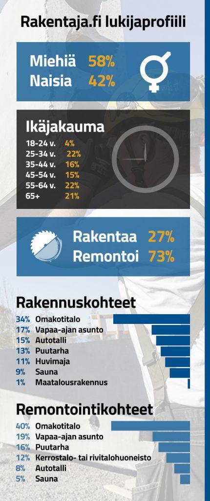 Rakentaja.fi yleisö